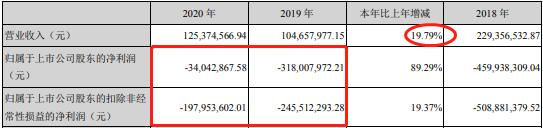*ST雅博重整债权申报金额合计达15.85亿元 孙公司斩获近3000万元订单